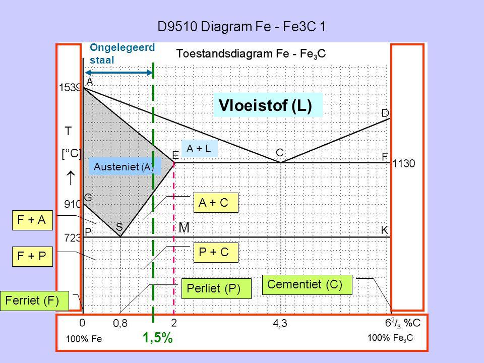 Vloeistof (L)  D9510 Diagram Fe - Fe3C 1 M 1,5% T [°C] A + C F + A